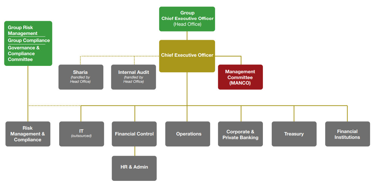 Bok International Bahrain Organizational Structure